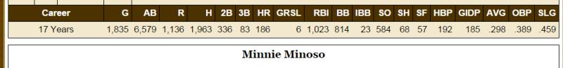 MinnieMinoso